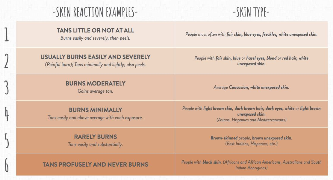 Skin Types and Reaction Examples